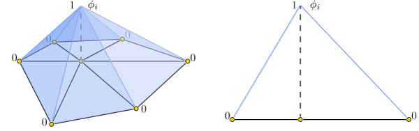 Hat function \phi_i\phi_i is one at vertex ii, zero at all other vertices, and linear on incident triangles.